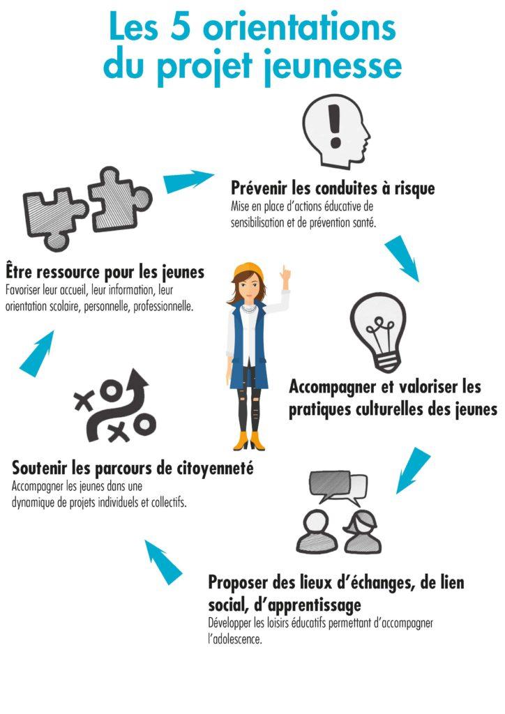 infographie_projet_jeunesse
